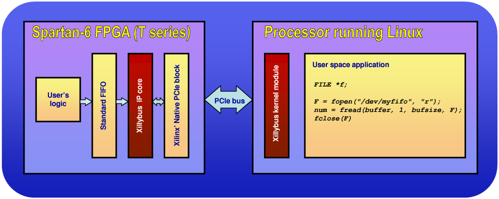 PCI express from a Xilinx/Altera FPGA to a Linux machine