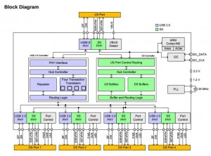 Cypress USB 3.0 hub block diagram