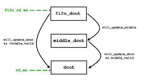 Verilog reg_fifo and fwft_fifo modules: Improving timing for
